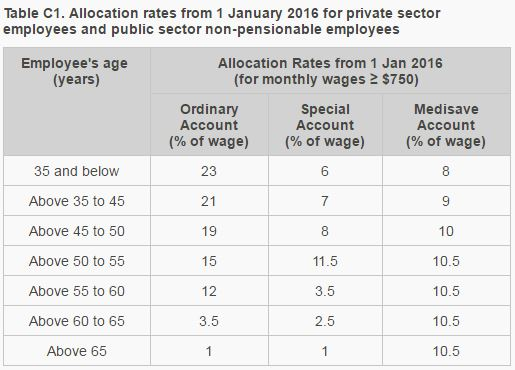 CPF-Allocation-Rates.JPG