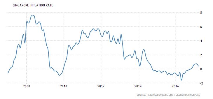 singapore-inflation-cpi