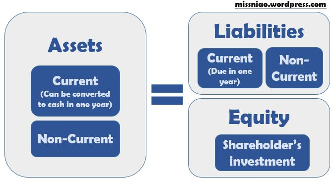 A BeginnerS Guide To The Balance Sheet  A Simple Analogy  Miss