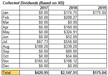 dividendsjan2019