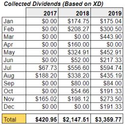 dividends2019